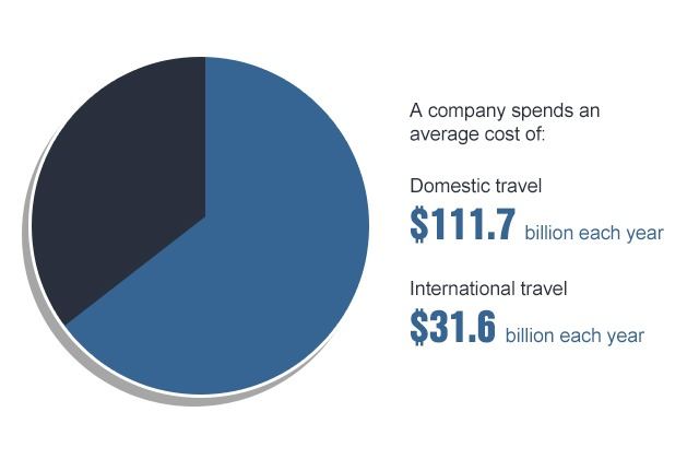 Companies can spend a hundred billion dollars on travel yearly.